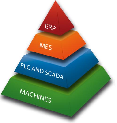 Ravni informacijskih sistemov