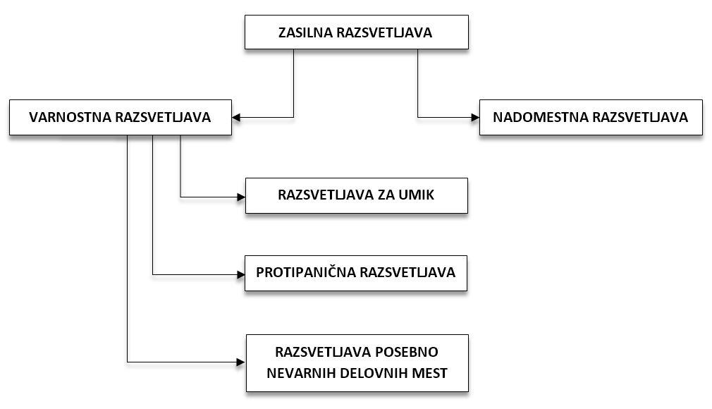 Zasilna_razsvetljava_2