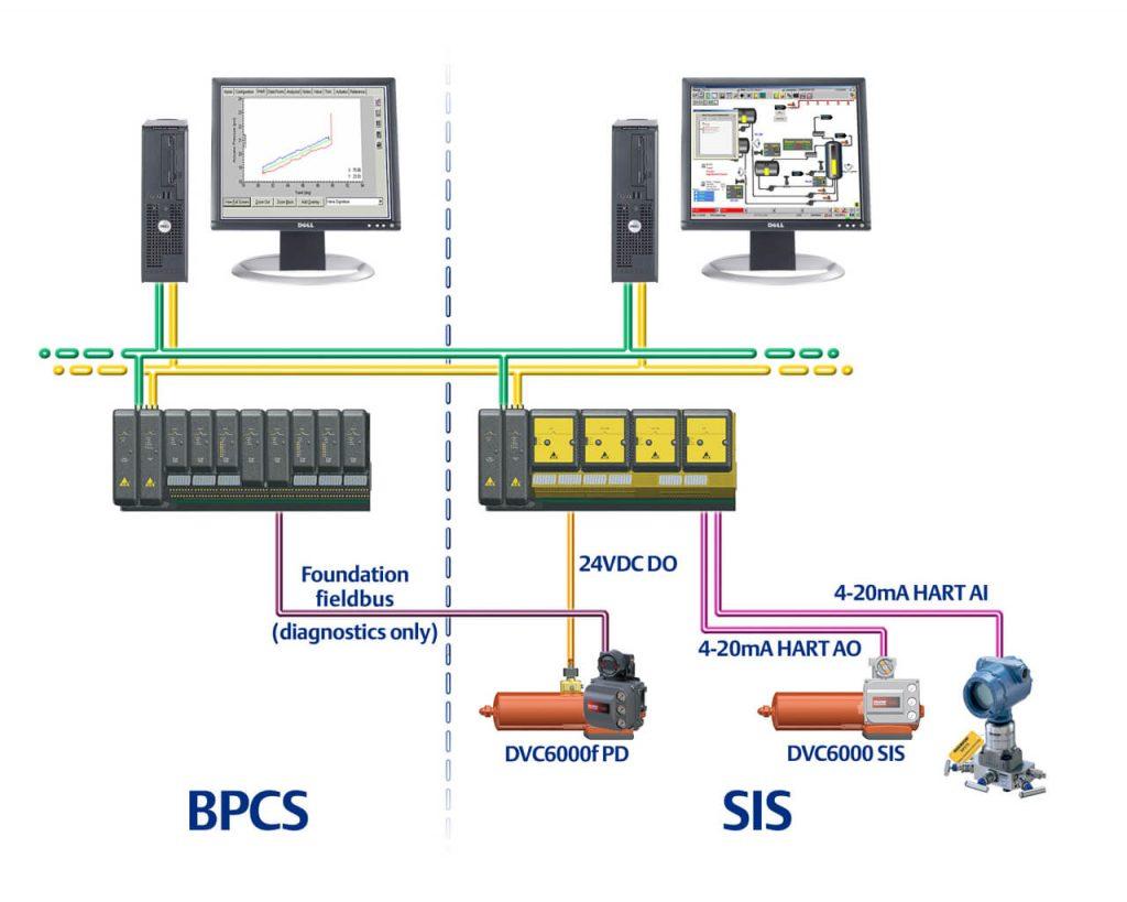 BPCS_SIS